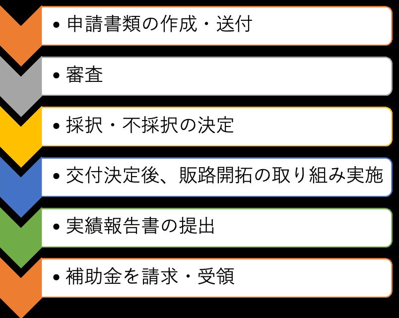 日本商工会議所 小規模事業者持続化補助金ページより作成
