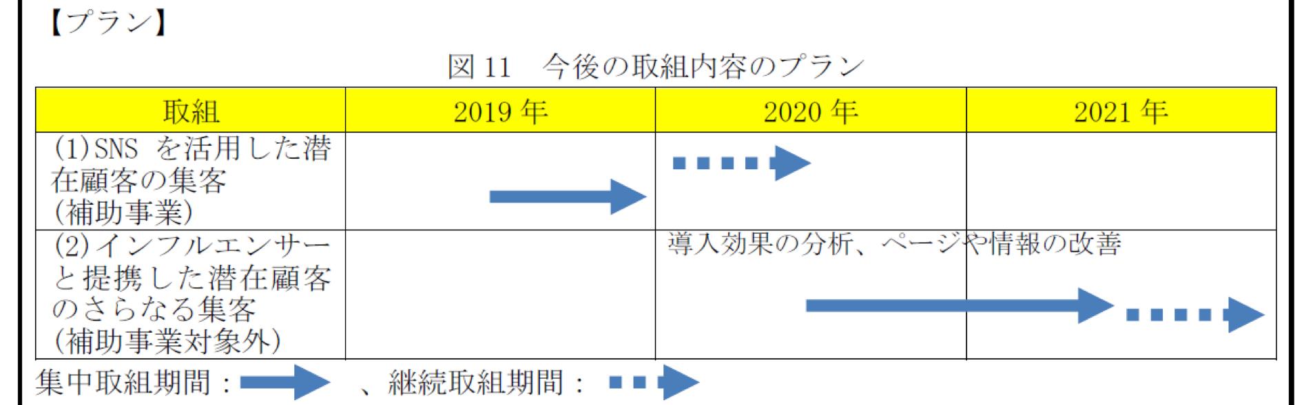 2019年作成申請書より抜粋
