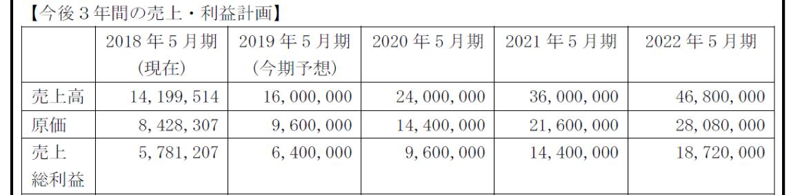目標値(2019年申請書類より抜粋)