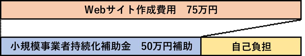 小規模事業者持続化補助金で補助される金額は、経費の2/3以内かつ限額が50万円