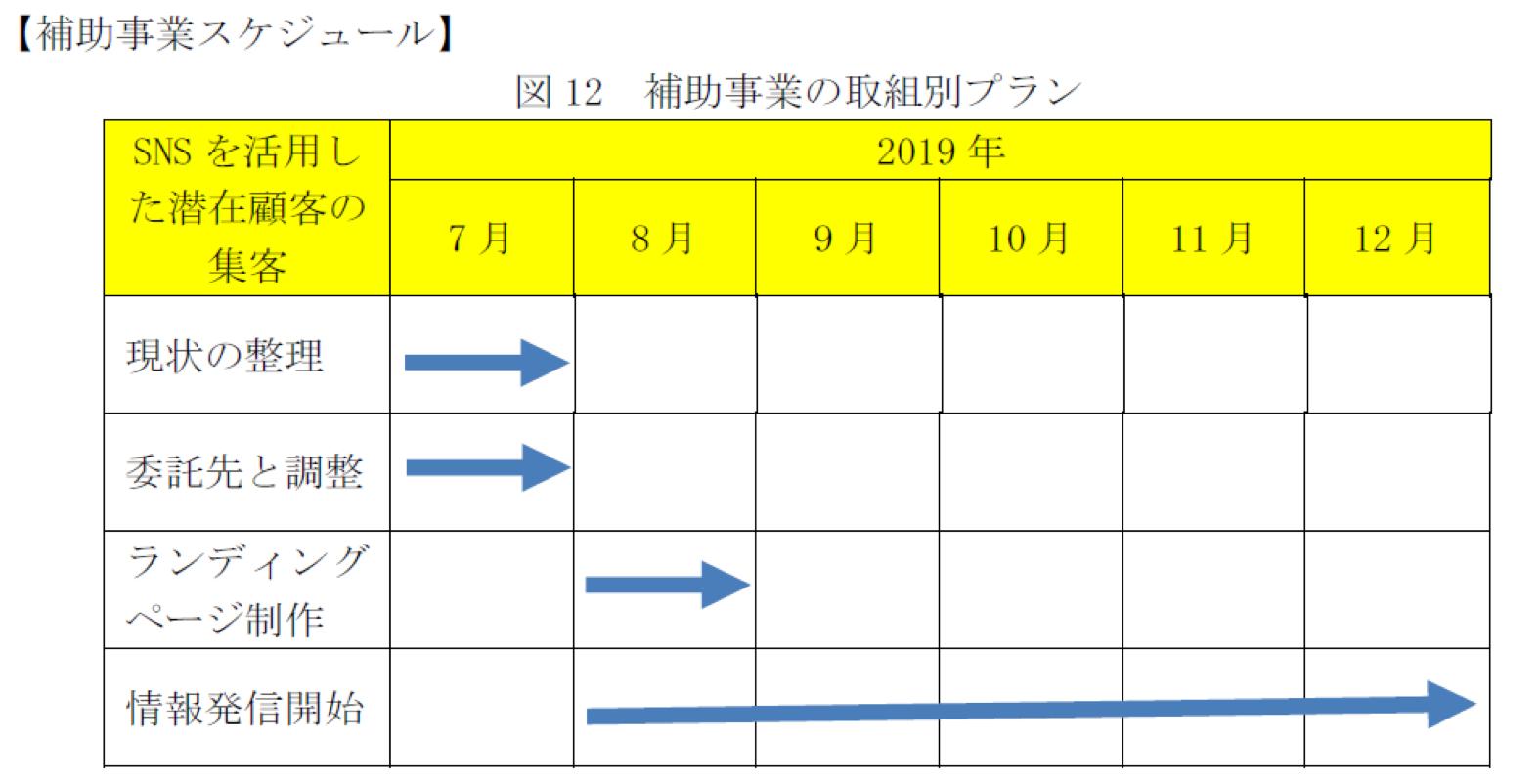 小規模事業者持続化補助金月単位の詳細スケジュール
