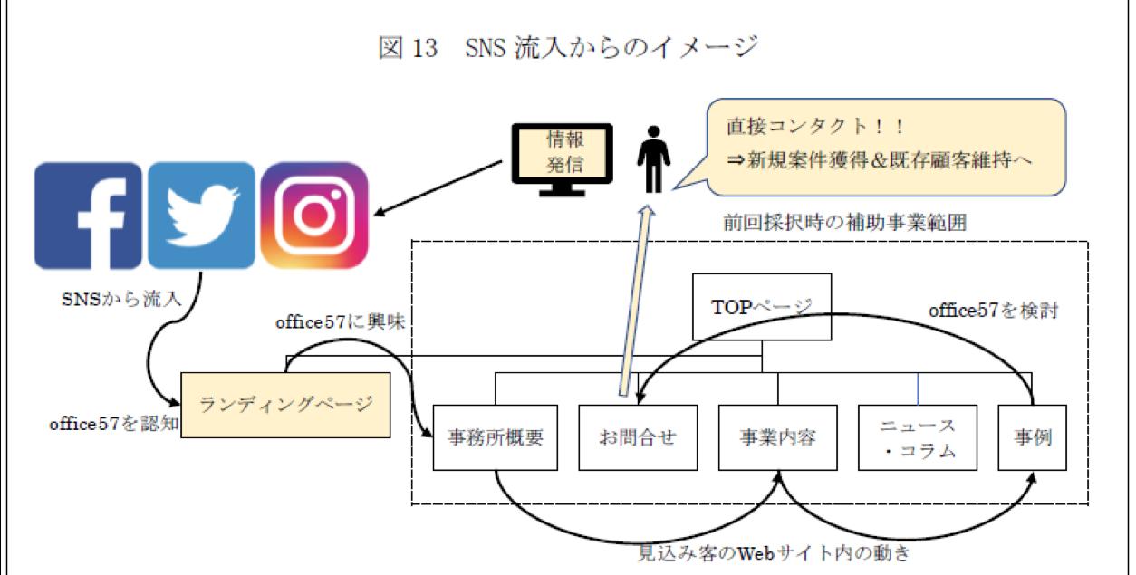 Webサイトからの流入イメージ図
